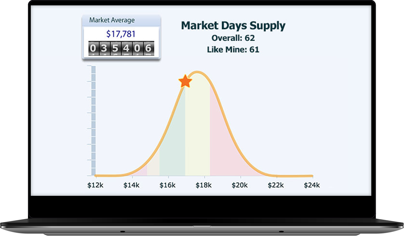 Market days supply curve.